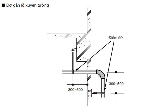 Đỡ ống xả nước gần lỗ xuyên tường