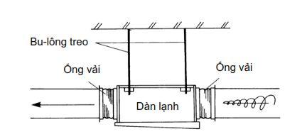 Lưu ý về rung và tiếng ồn khi lắp ốp gió