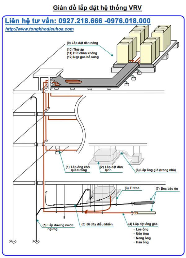 Sơ đồ lắp đặt điều hòa trung tâm VRV Daikin