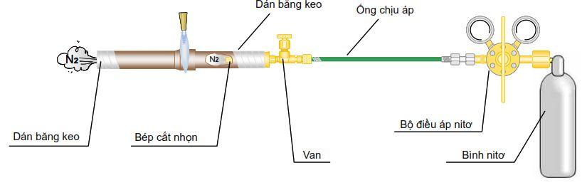 Thiết đặt các dụng cụ cần thiết để hàn ống