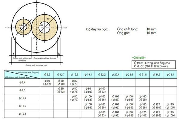 Thông số kỹ thuật đường kính ống chờ
