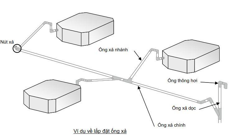 Ví dụ về lắp đặt ống xả