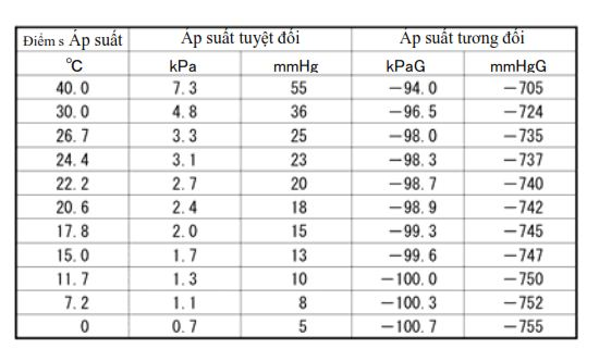 Bảng đo áp suất hút chân không