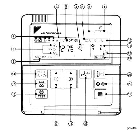 Hướng dẫn sử dụng bộ điều khiển BRC1C62