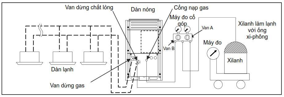 Quy trình nạp gas bổ sung
