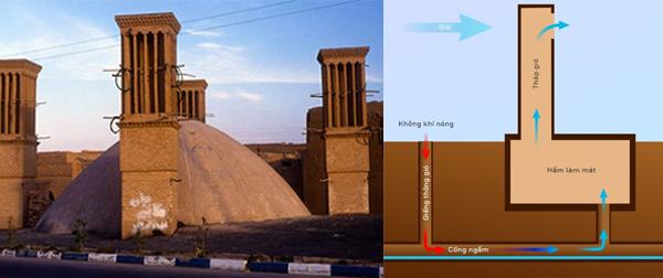 Mô hình và sơ đồ tháp làm mát của người Ba Tư thời trung cổ