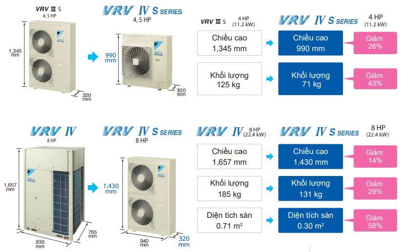 Điều hòa trung tâm Daikin VRV IV Sseriesnổi bật với thiết kế gọn nhẹ của dàn nóng