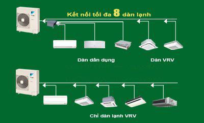 Điều hòa Trung tâm Daikin VRV IV S 1 chiều 5HP RXMQ5AVE