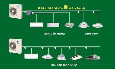 Điều hòa Trung tâm Daikin VRV IV S 2 chiều 6HP RXYMQ6AVE