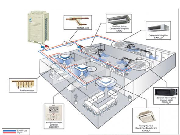 Hình ảnh minh họa cho hệ thống điều hòa trung tâm