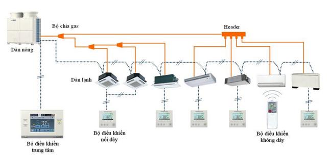 Sơ đồ cấu tạo của hệ thống điều hòa VRV