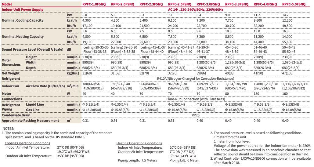 Thông số kỹ thuật dàn lạnh Áp sàn / Áp trần VRF Hitachi Model RPFC/FSNQ