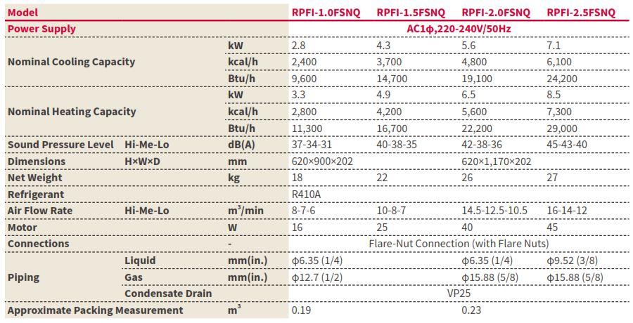 Thông số kỹ thuật dàn lạnh Âm sànVRF Hitachi Model RPFI/FSNQ