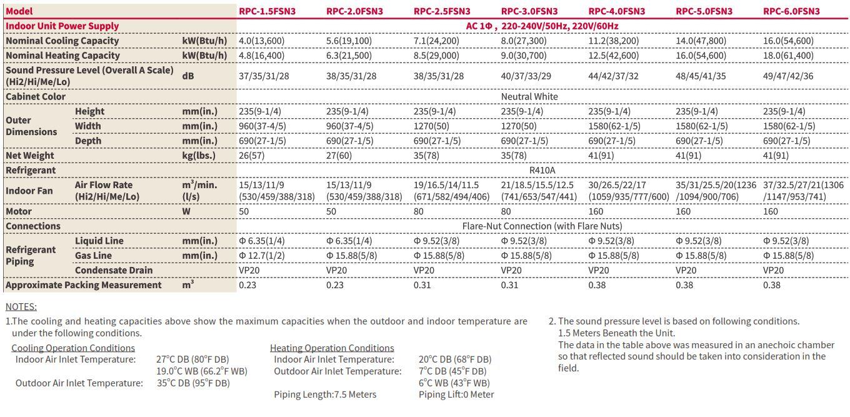Thông số kỹ thuật dàn lạnh Áp trần VRF Hitachi Model RPC/FSN3