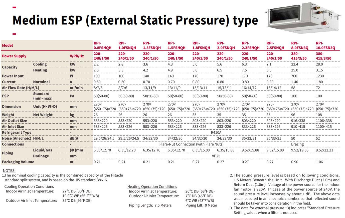 Thông số kỹ thuật dàn lạnh Giấu trần nối ống gió VRF Hitachi áp suất trung bình