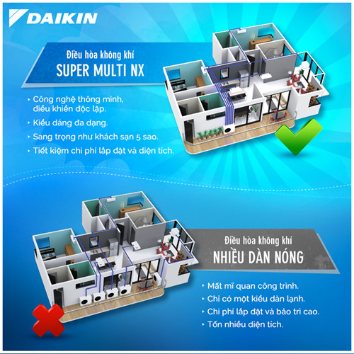 daikin super multi nx