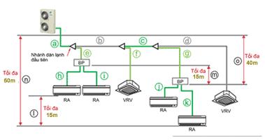 điều hòa trung tâm daikin kết nối hỗn hợp