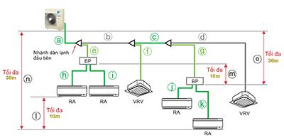 đường ống điều hòa daikin 1