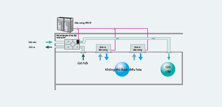 Hệ thống kết nối điều hòa không khí của Daikin VRV IV