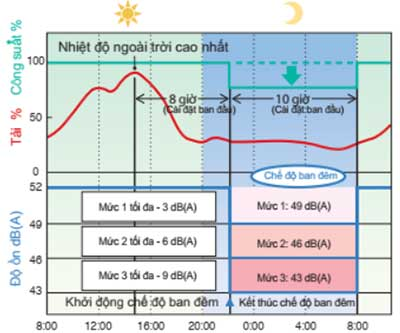 RXMQ6AVE có thể chọn 3 mức độ ồn cho chế độ hoạt động ban đêm