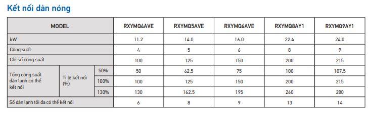 Các thông số kết nối dàn nóng VRV IV-S 2 chiều