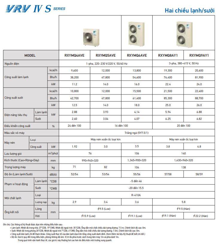 Thông số kỹ thuật dàn nóng Daikin VRV IV-S 2 chiều