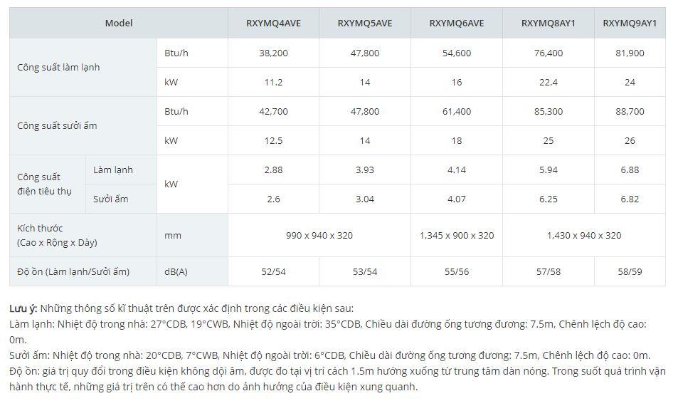 Thông số kỹ thuật VRV IV S 2 chiều