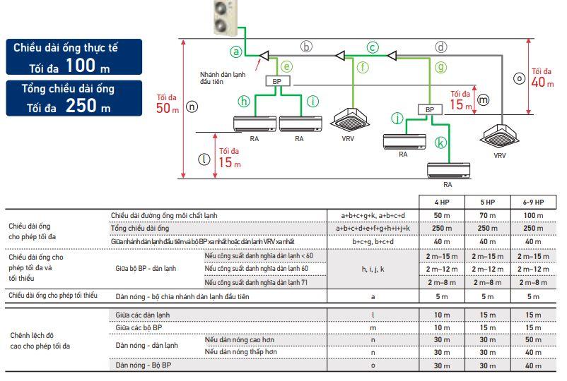 Daikin VRV IV S kết nối chung dàn lạnh của VRV và dàn lạnh dân dụng hoặc khi chỉ kết nốidàn lạnh dân dụng