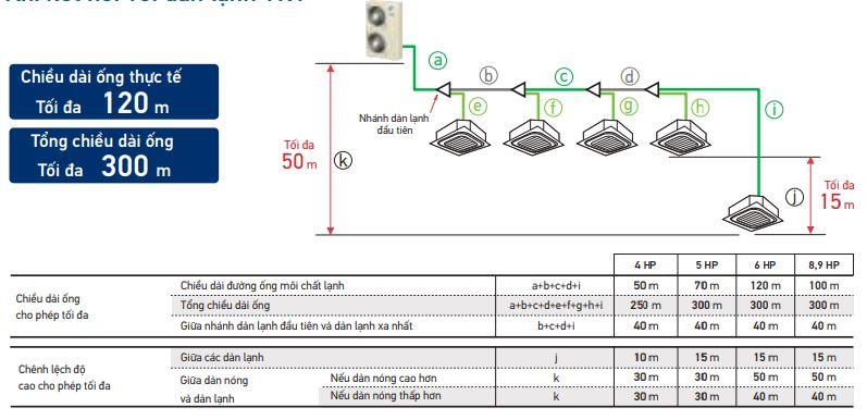 Daikin VRV IV S Khi kết nối với dàn lạnh VRV
