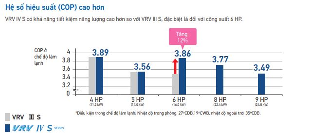 Daikin VRV IV S tiết kiệm năng lượng hơn