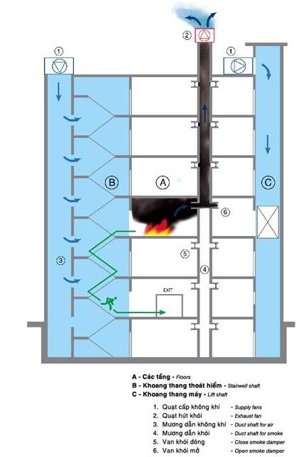 cấu tạo hệ thống hút khói hành lang