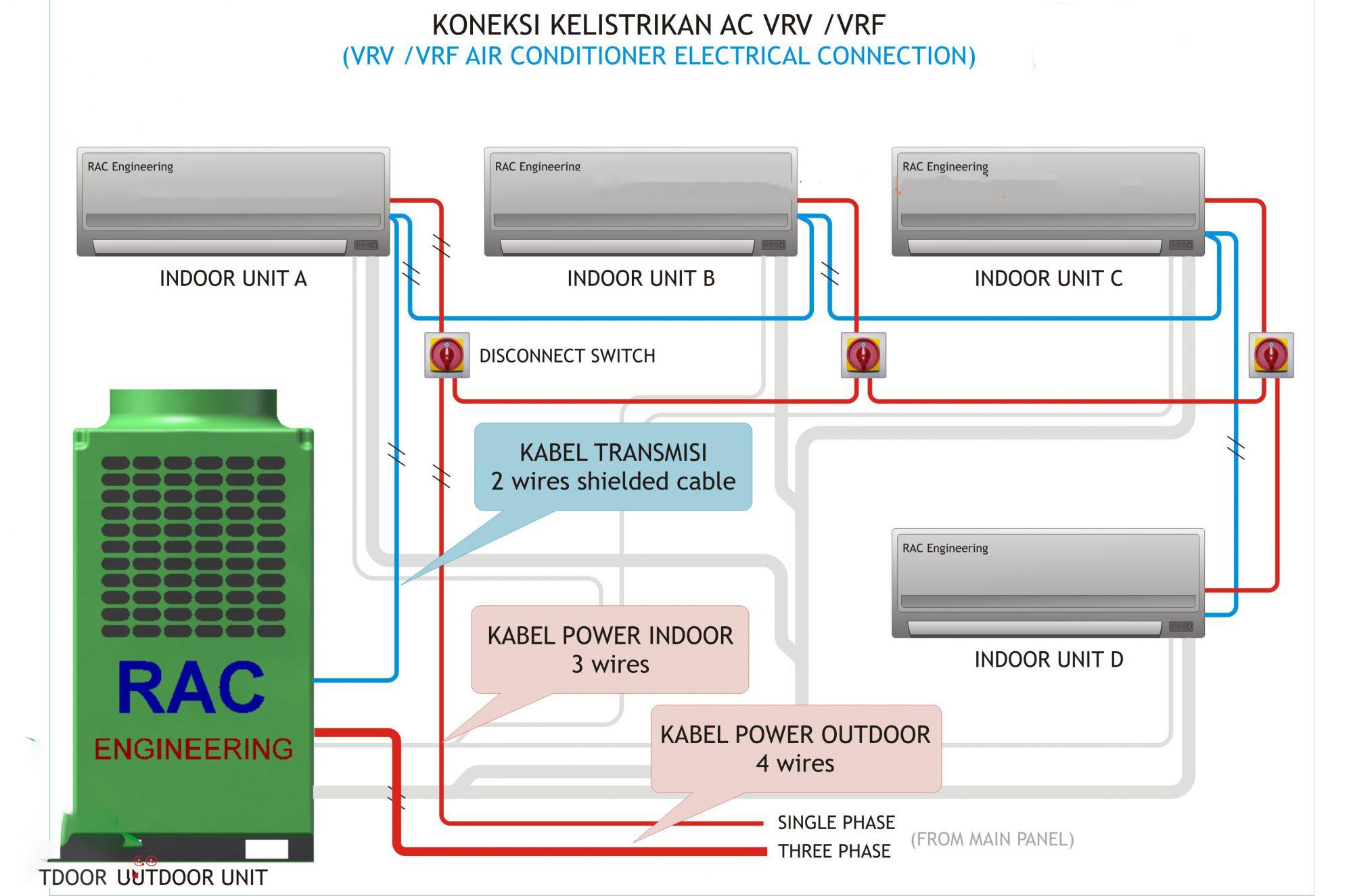 Phân biệt giữa hệ điều hòa trung tâm VRV và VRF