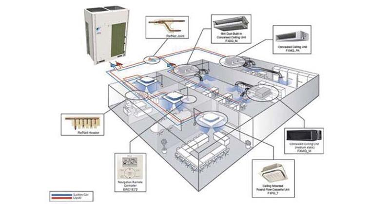 Hệ thống điều hòa trung tâm VRV có rất nhiều ưu điểm